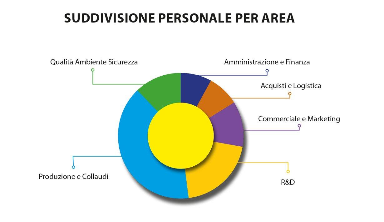 Grafico personale