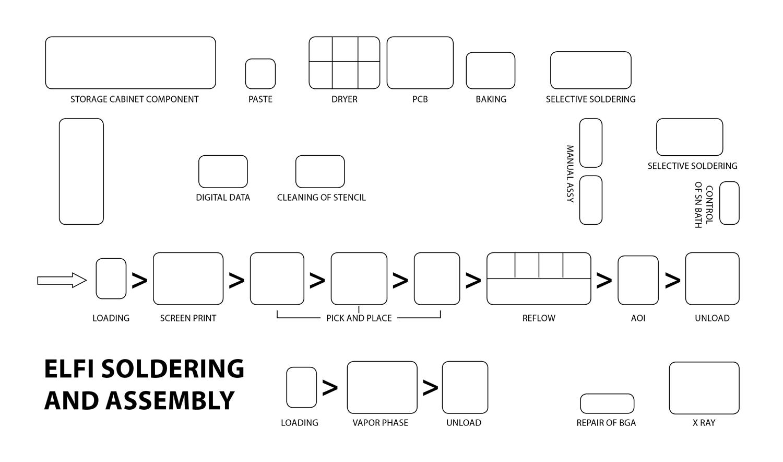 Schema di produzione